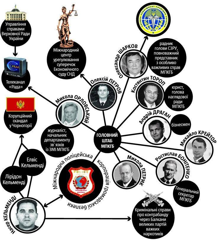 Київські зв язкові албанських