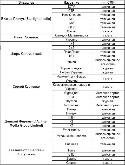 Независимые СМИ в Украине. Миф или реальность?
