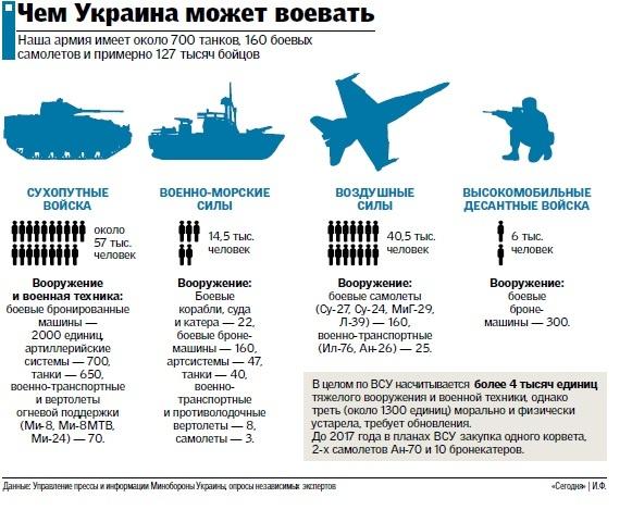 Армия украины обновлено