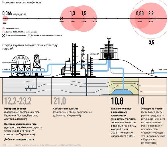 В Украине подготавливается законопроект о введении ЧП в энергетическом секторе