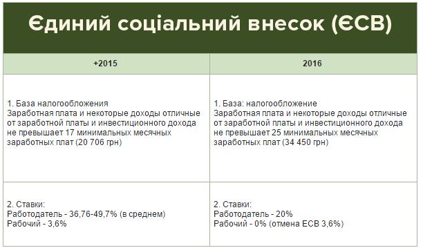 ндфл за украинца 2016 деталь Блок управления