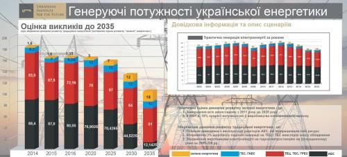Generiruyushhie-moshhnosti-ukrainskoy-e`nergetiki-do-2035-goda