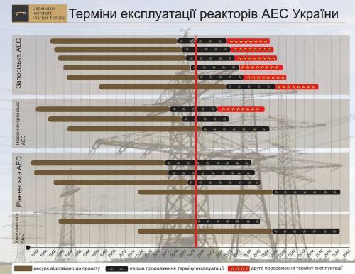 Sroki-e`kspluatatsii-yadernyih-reaktorov-v-Ukraine