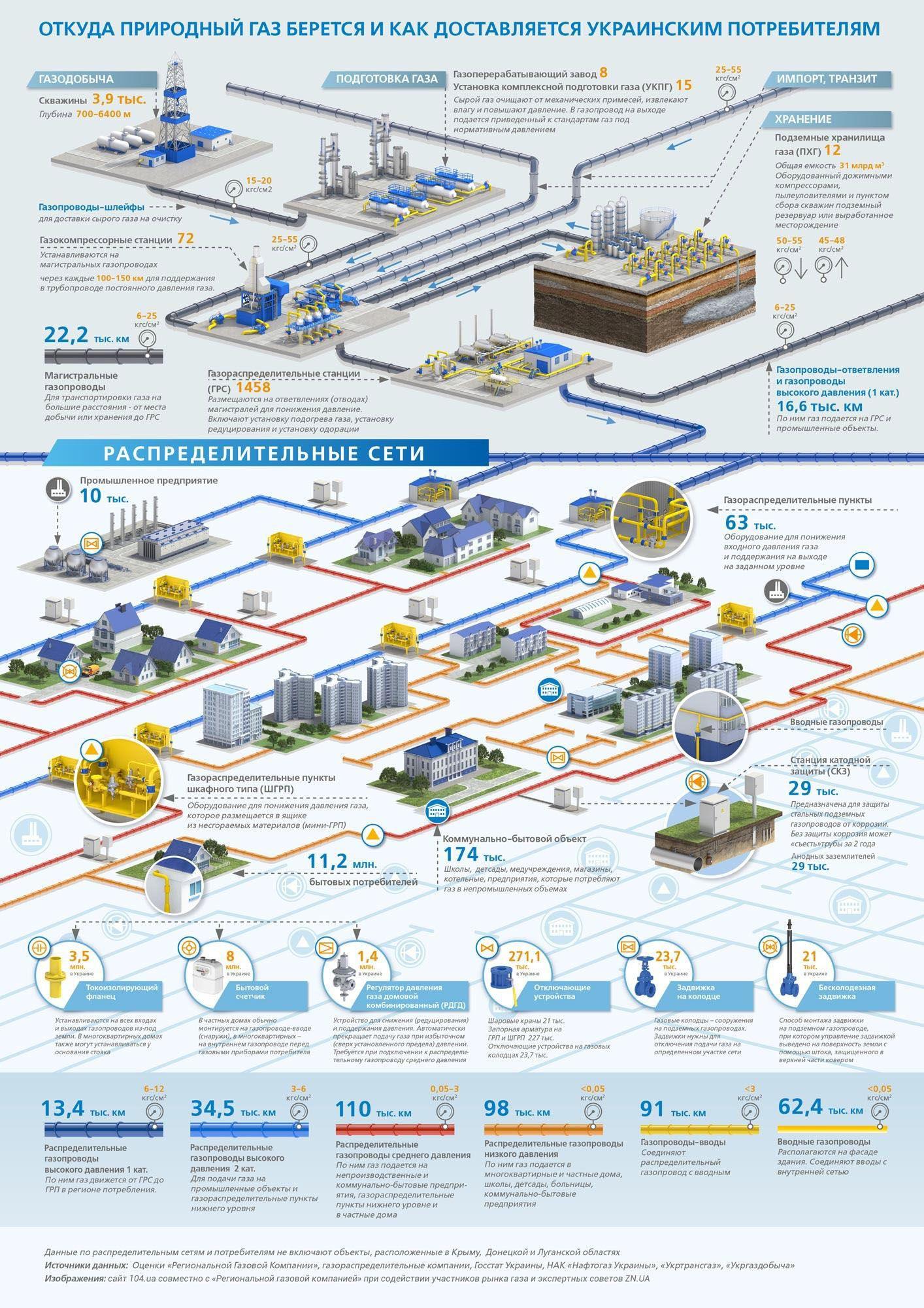 откуда взялся природный газ дизайн: чего