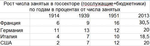 Rost-chisla-zanyatyih-v-gossektore