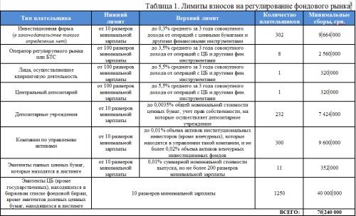 Limityi-vznosov-na-regulirovanie-fondovogo-ryinka-Ukrainyi