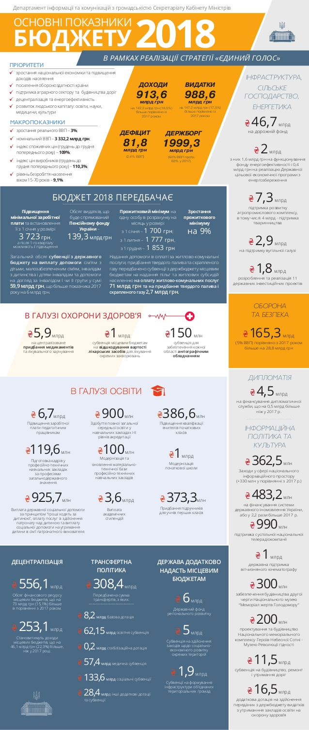 Бюджет Украины 2018