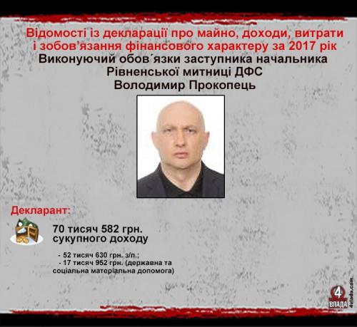 Володимир Прокопець
