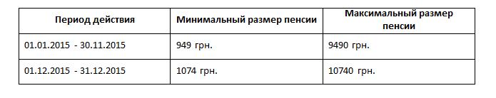 Перечень документов для оформления пенсии по возрасту в рк