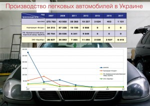 Proizvodstvo-legkovyih-avtomobiley-v-Ukraine